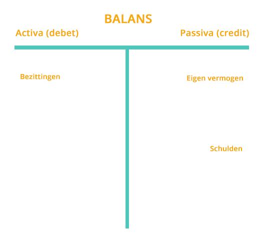Voorbeeld balans boekhouden
