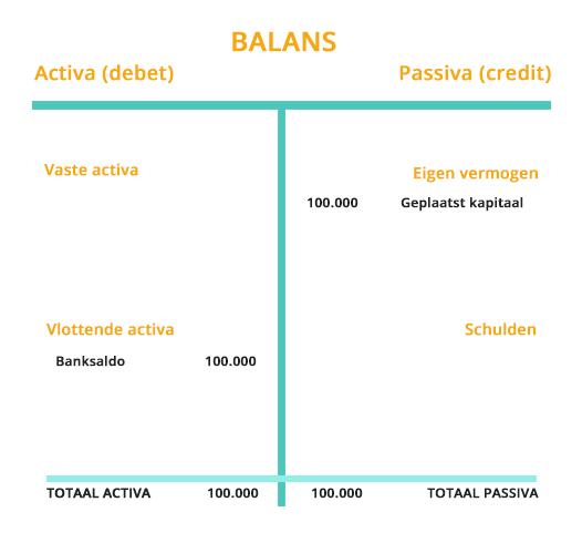 Balans voorbeeld