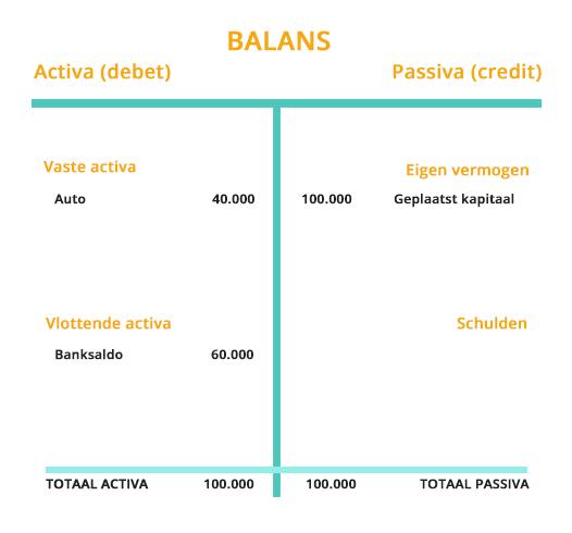 Voorbeeld balans